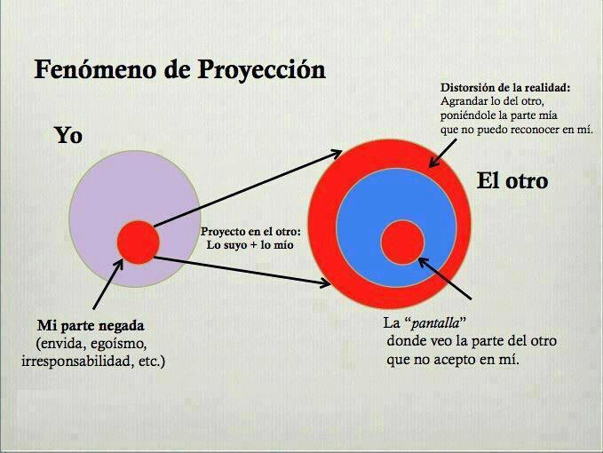 FENOMENO DE PROYECCION